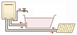 給湯器タイプ 温水暖房機能付